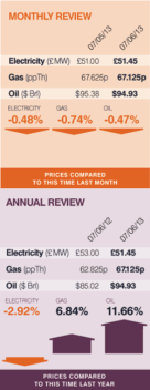 May 2013 electricuity & gas prices