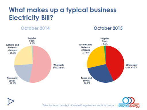 Electricity cost breakdown
